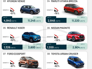 Compact SUV Sales in May 2021 - Sonet outsells Nexon, Venue and Brezza!