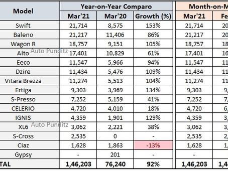 Maruti Suzuki Sales Analysis - March 2021