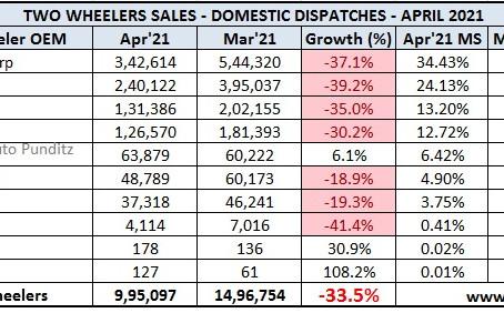 Indian 2 Wheeler Sales Figures – April 2021
