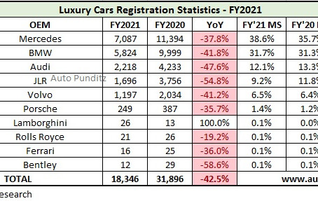 Luxury Car Retail Sales Statistics for FY2021
