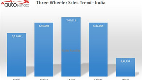 Three Wheeler Sales in India recorded its lowest sales in FY2021, since FY2004!