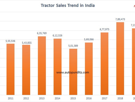 Tractor Sales record all-time high volumes in a pandemic year!