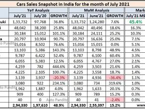 Indian Car Sales Figures - July 2021