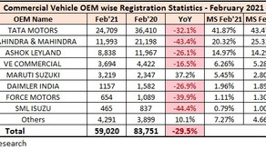Commercial Vehicle Retail Sales Statistics – February 2021