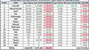 Indian Cars Exports Statistics – April 2020 to February 2021
