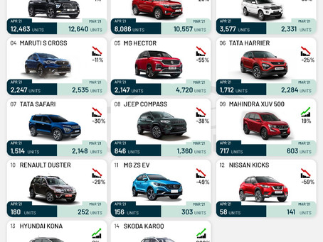 Mid SUV Sales in April 2021 - Creta and Seltos are the usual segment toppers!