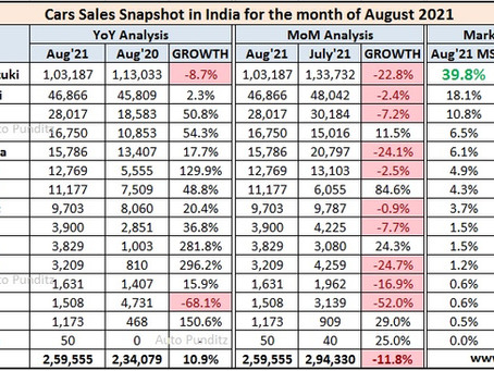 August 2021 Car Sales – Snapshot