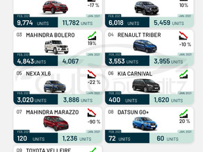 Top-selling MUVs of February 2021