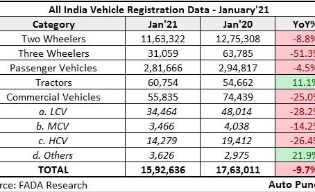 Vehicle Registration Statistics – January 2021