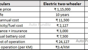Did you know? Electric Two-wheelers are lighter on the pocket than Petrol, once you buy them.