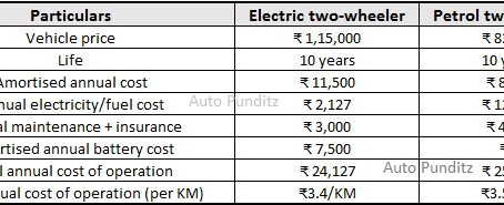 Cost of Ownership of an Electric Two-Wheeler is lower than Petrol Two-Wheeler!