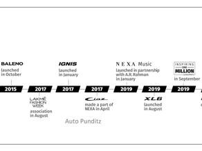 Maruti's Nexa channel celebrates 6 years in India - Over 1.4 Million NEXA cars sold till date!
