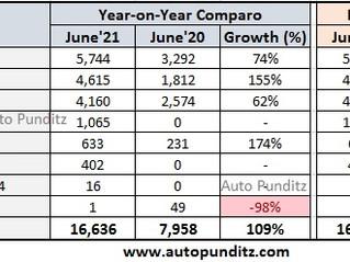 Mahindra Sales Analysis for June 2021