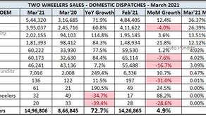Indian 2 Wheeler Sales Figures – March 2021