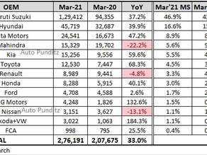 Indian Cars Retail Figures - March 2021