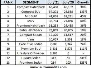 Segment-wise TOP 5 Cars for July: Compact SUV, SUV, MUV, Hatchback, Sedan, Premium Sedan and others