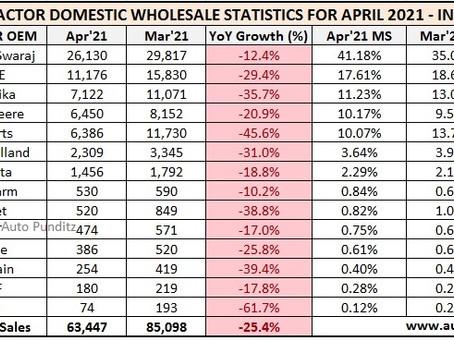 Indian Tractor Sales Figures for April 2021 - Mahindra, TAFE, Sonalika, John Deere, Escorts