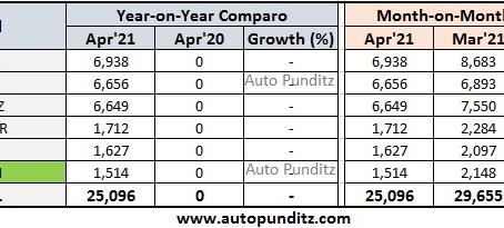 Tata Motors PV business registered domestic sales of 25,096 units in April 2021