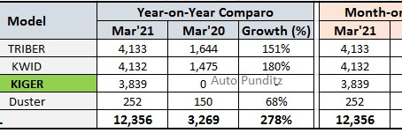 Renault India Sales Performance for March 2021