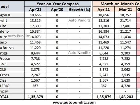Maruti Suzuki Sales Analysis - April 2021