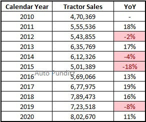 Tractor Sales Trend Analysis India