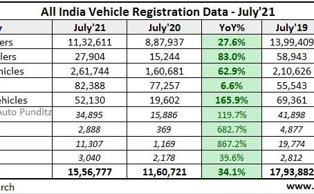 July'21 Vehicle Registration Data