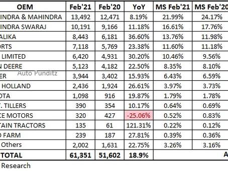 Tractors Retail Sales Statistics – February 2021