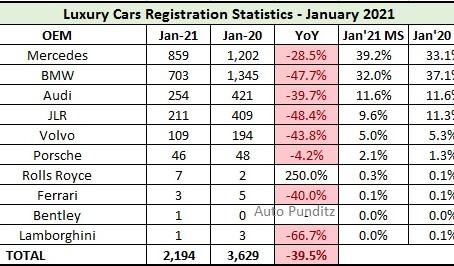 Luxury Cars Sales Statistics – January 2021
