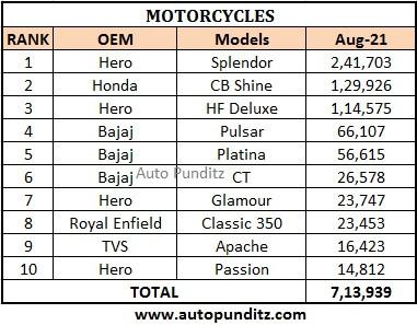 Indian 2 Wheeler Sales Figures – August 2021