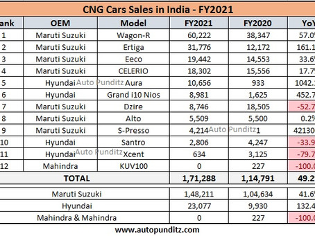 CNG Cars Sales were at an all-time high in FY2021 - Maruti Wagon R became the best-selling CNG car!