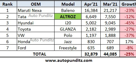 Tata Altroz overtakes Hyundai i20 for the first time in April 2021!
