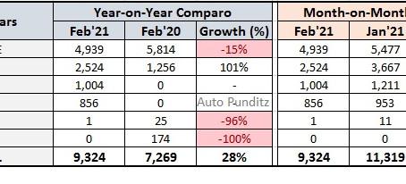 Honda Cars India volumes increase 28% YoY in February 2021.