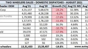 Two Wheeler Sales Snapshot – August 2021