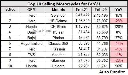 Top 10 Selling Motorcycles in Feb 2021 - Honda Shine inches closer to HF Deluxe!