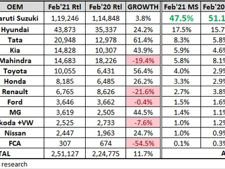 Indian Cars Retail Figures - February 2021