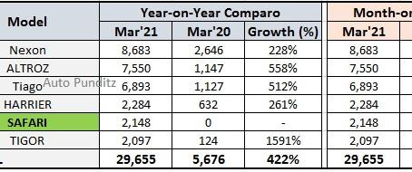 Tata Motors Sales Analysis - March 2021