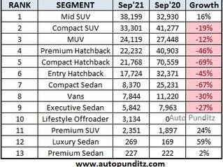 Segmentwise Car Sales for September 2021 - SUVs dominate yet again!