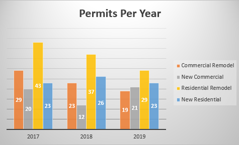 Permits per year.PNG