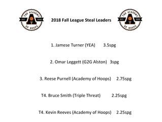 Fall League Steal Leaders