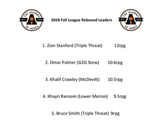 Fall League Leading Rebounders