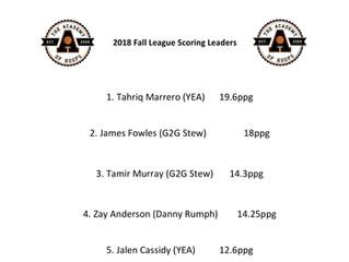 Fall League Leading Scorers
