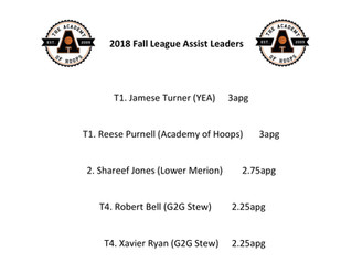 Fall League Assist Leaders