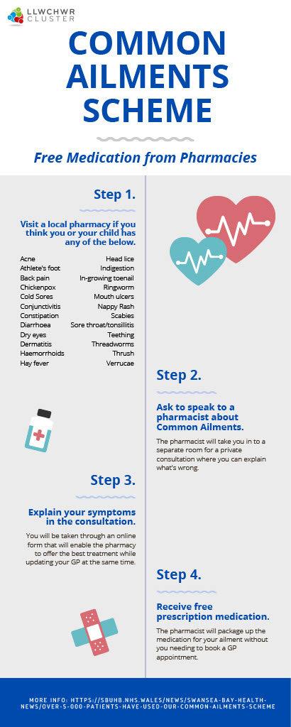 Common ailments.jpg