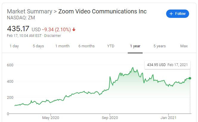 Zoom Video Communications Stock Ticker