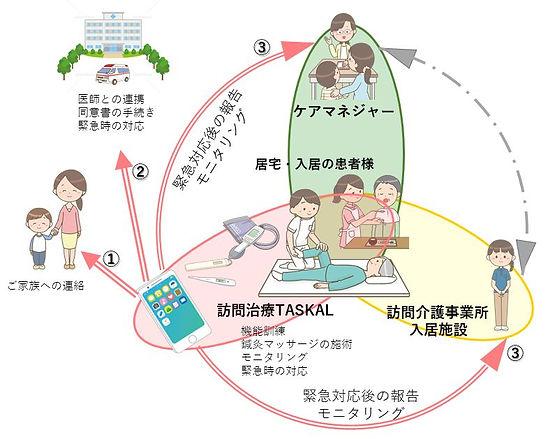 介護サポートネットワーク図.jpg