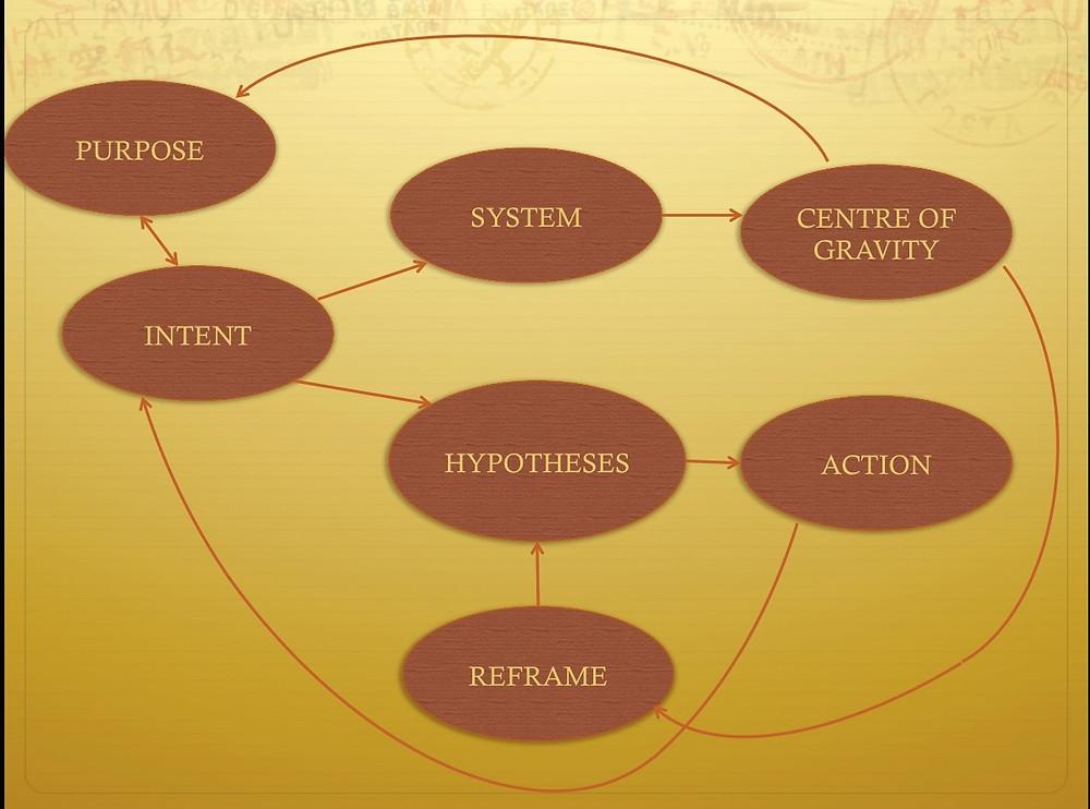 Strategic Thinking System