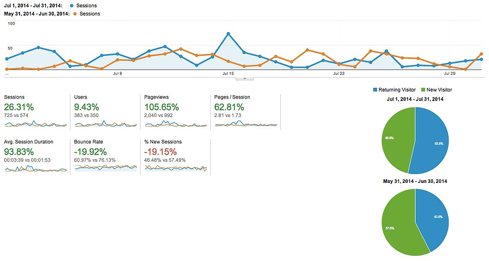 Google Analytics Juy