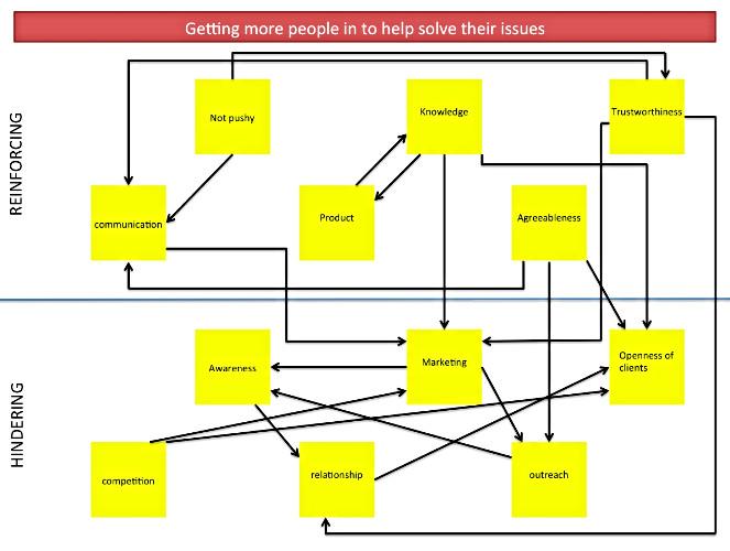 Sales Professional System Diagram
