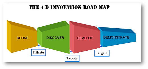 strategic thinking, decision making, innovation, 4D, job to be done, tailgate, define, discover, develop, demonstrate