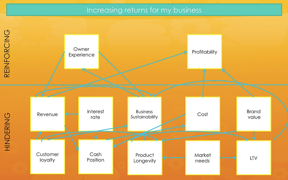 System Diagram - Increasing business returns.jpg